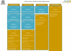 Mapa Curricular Gestión Organizacional